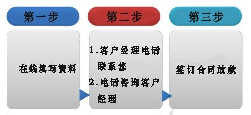 广州个人信用贷款流程,广州保单贷款流程,广州工薪贷款流程,广州个人所得税贷款流程,广州公积金贷款流程
